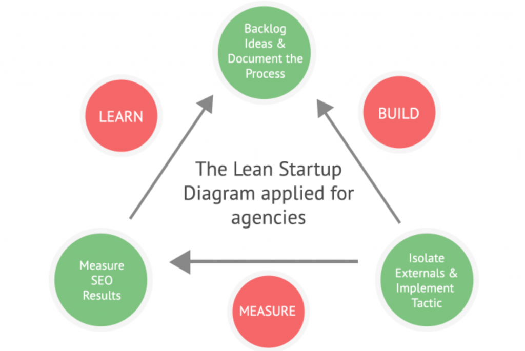 lean-seo-tests